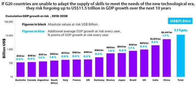 digital transformation skills gap