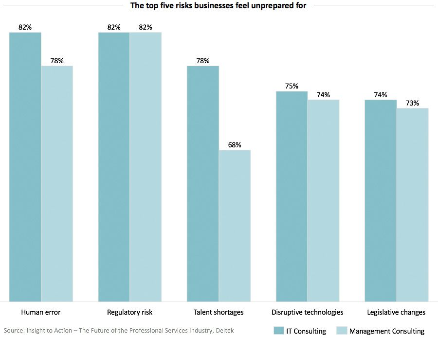 The top five risks businesses feel unprepared for
