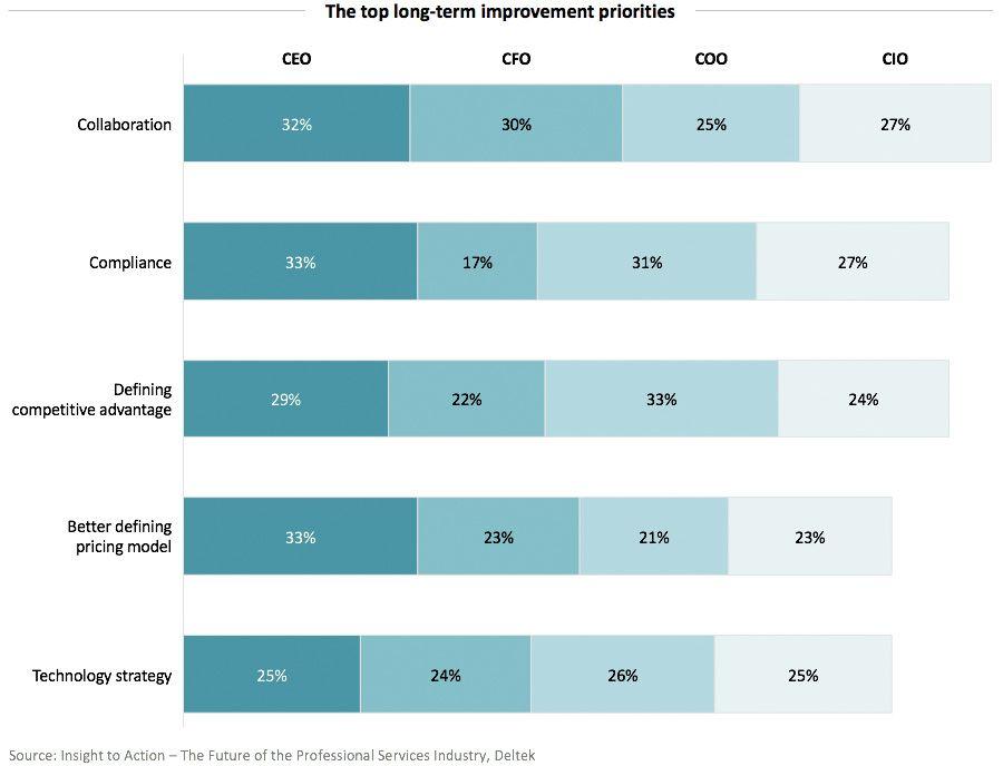 The top long-term improvement priorities