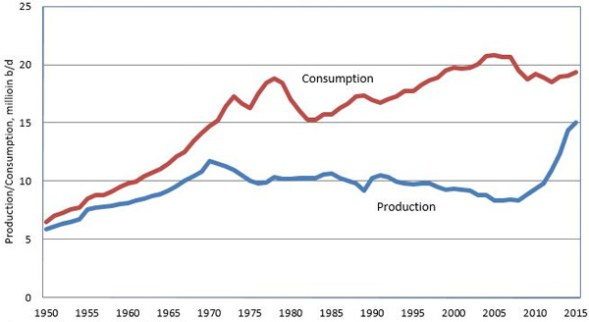 https://i0.wp.com/www.consultancy.uk/media/US-Crude-Oil-Production---Consumption-by-Year-20955.jpg?resize=589%2C322&ssl=1