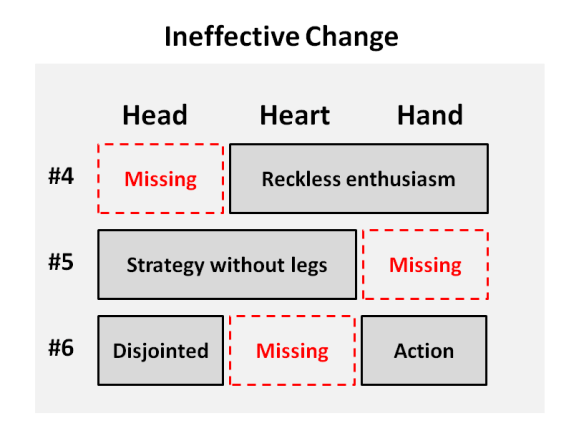 Head Heart Hand Change Management Graph