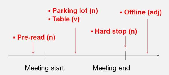 Jargon Related to Meetings