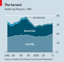 Death by Firearms