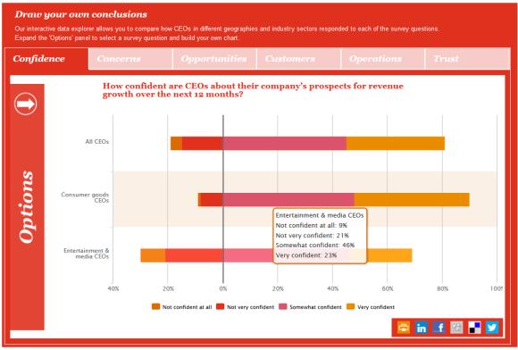 PWC CEO survey - Consulting blog - Comparison