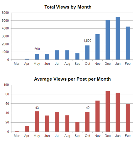Management Consulting Blog Anniversary - Views by Month