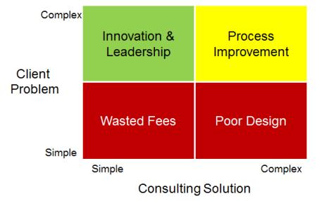 Simple Complex Problem Solution