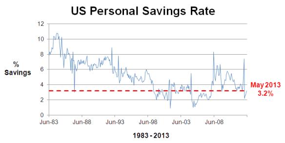 US Savings Rate 30 years