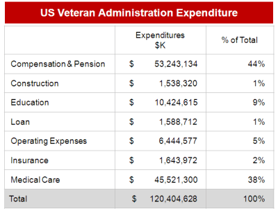 Veterans Expenditure