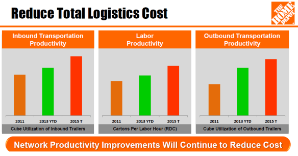Home Depot Supply Chain metrics