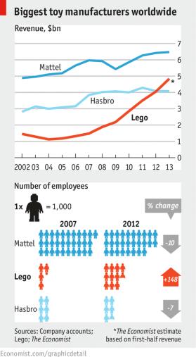 Economist - Lego