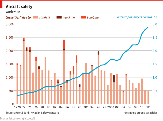 Economist - safer skies