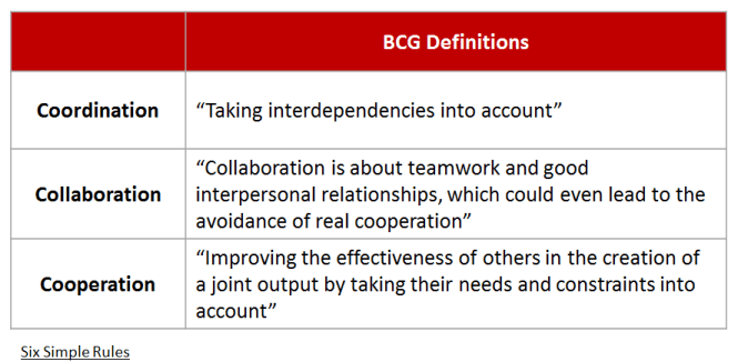 BCG - Integrators