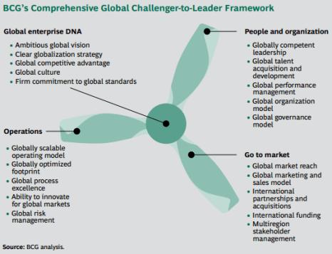 BCG challenger to leader framework