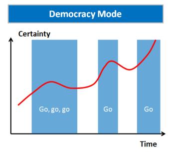 Consultants mind Democracy mode