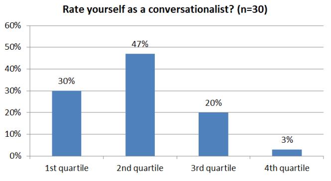 Consultantsmind Conversationalist survey