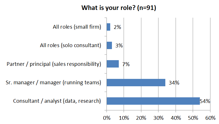 Consultantsmind What is your role survey