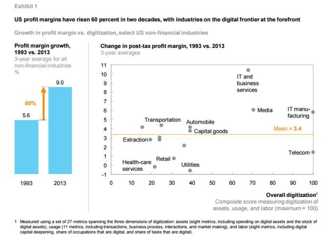 Consultantsmind - McKinsey Profitability