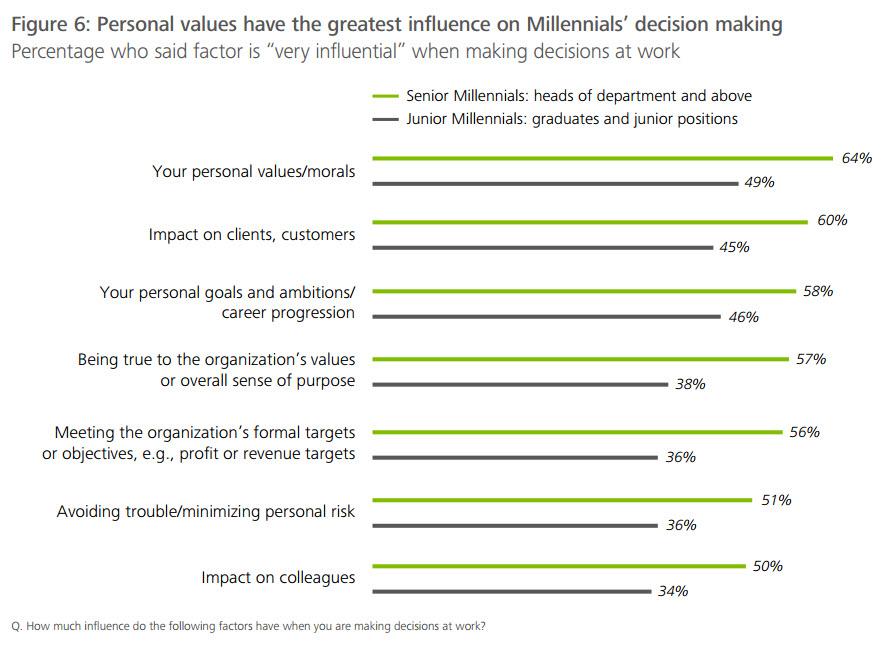 Consultantsmind - Millennial Survey 2