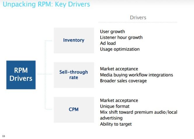 Consultantsmind Pandora RPM