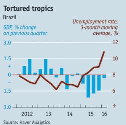 Consultantsmind - Brazil Unemployment