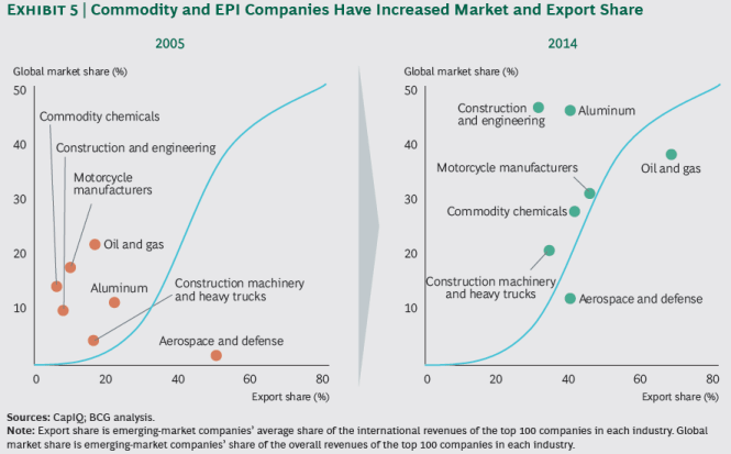 Consultantsmind - BCG Commodity and EPI firms