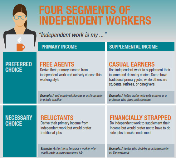 consultantsmind-4-segments-of-independent-workers