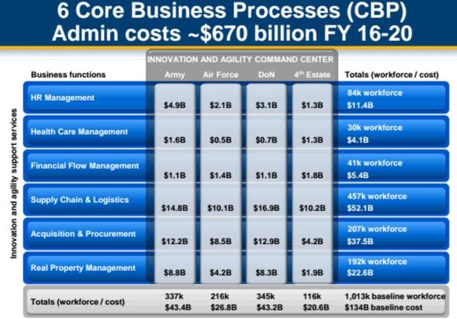 consultantsmind-6-core-business-processes