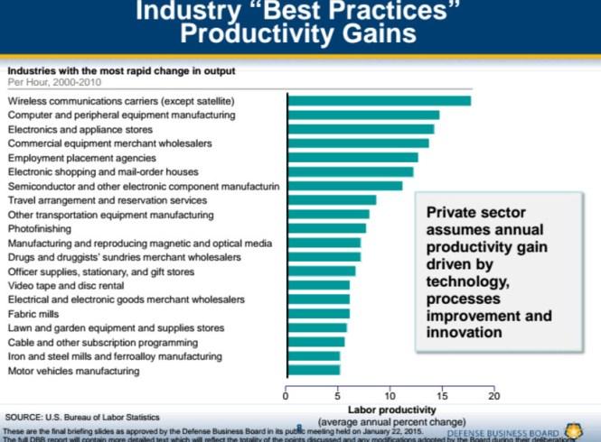 consultantsmind-pentagon-mckinsey-benchmark-productivity-gains