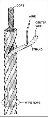 Rope Terminations and anchorages