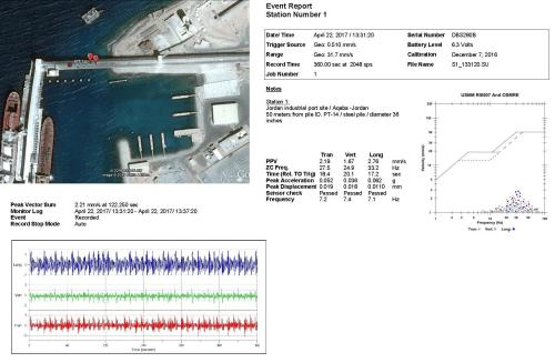 small resolution of vibration monitoring at the gulf of aqaba