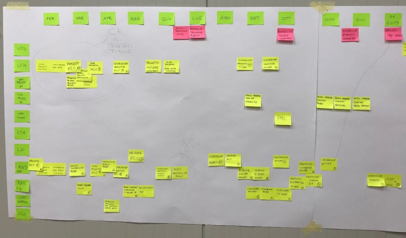 MPS Consulting - Lean Project Management - La pianificazione di lungo termine