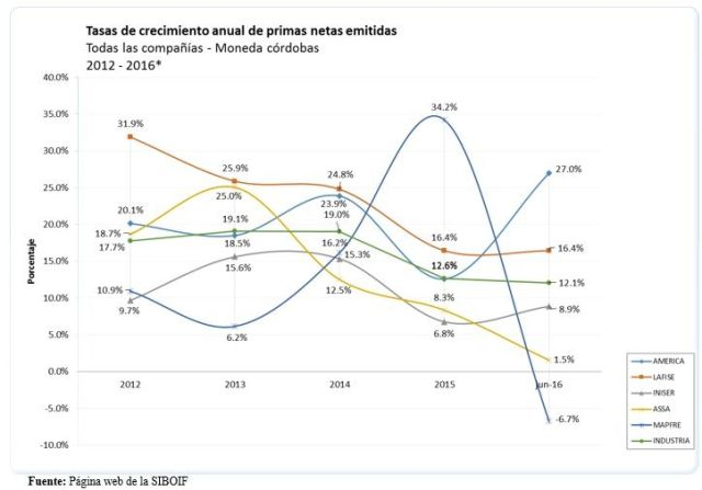 Crecimiento anual de primas netas emitidas