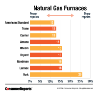Gas Furnace Reliability | Most Reliable Gas Furnaces