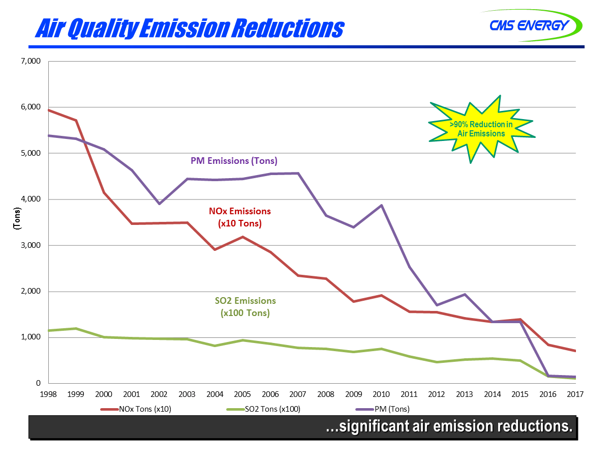 hight resolution of figure 1 consumers energy has decreased sulfur dioxide so2 by 53 nitric oxide nox emissions by 78 and particulate matter by 75 from 1998 to 2014
