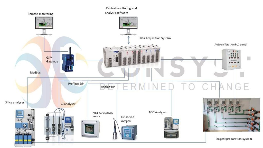 Online Quality Analysis System for Water/Wastewater