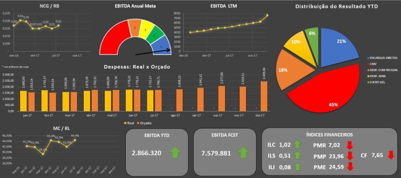 dashboard - Dashboard para contabilidade: Uma nova maneira de apresentar resultados