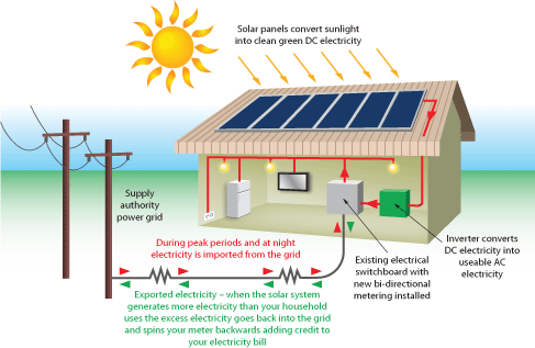 electric meter box wiring diagram uk stove why you should invest in solar panels! | contact-solar