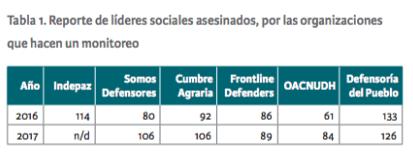 Líderes Sociales Asesinados en 2016 y 2017