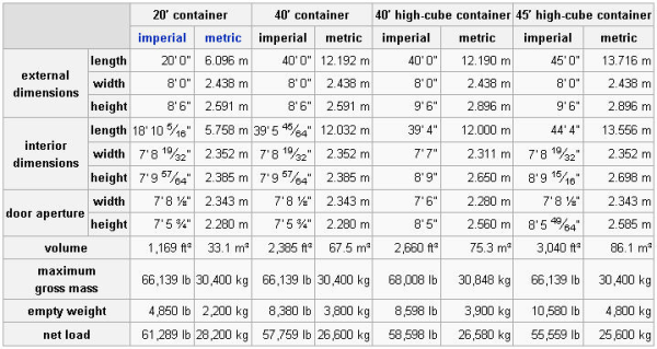 shipping container size chart