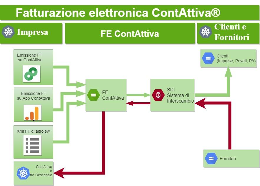 Software Fatturazione elettronica: schema funzionamento