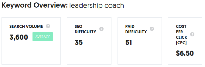 leadership coach keyword overview