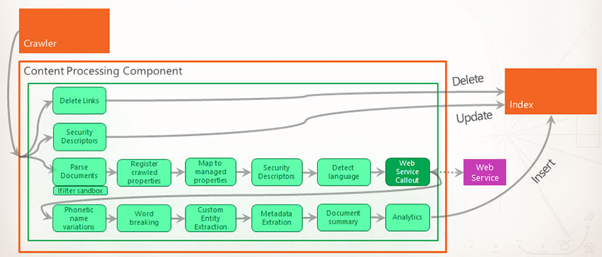 sharepoint 2013 components diagram samsung galaxy s3 parts top 10 search features in content formula processing and entity extraction