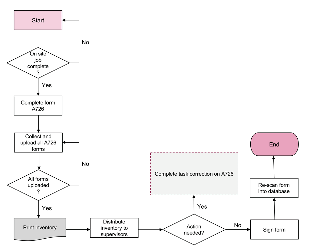 hight resolution of flow diagram example