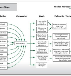 step 2 create your conversion funnel [ 1024 x 768 Pixel ]