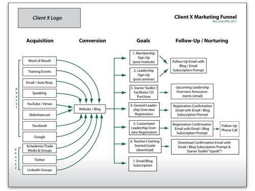 small resolution of step 2 create your conversion funnel