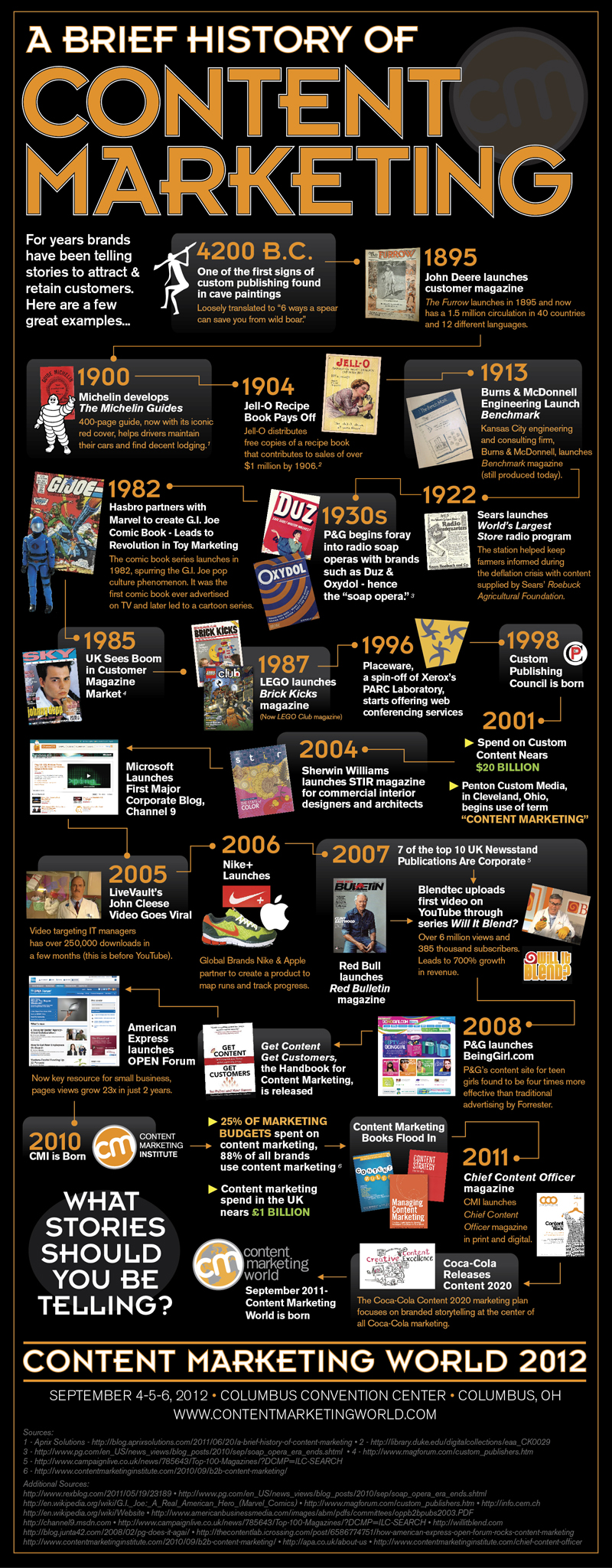History of Content Marketing Infographic