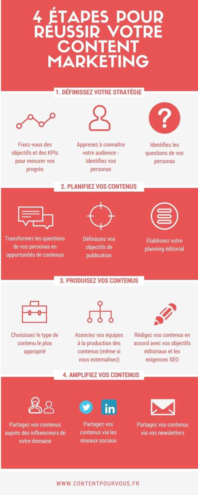 4 étapes pour réussir votre content marketing - Infographie