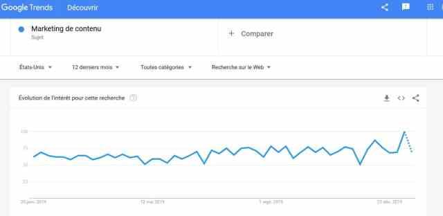 google trends idées de contenus