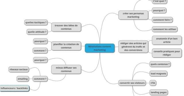exemple de mind map idées de contenus