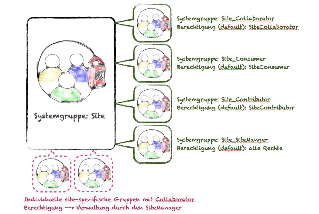 Diagramm sitespezifische Berechtigung